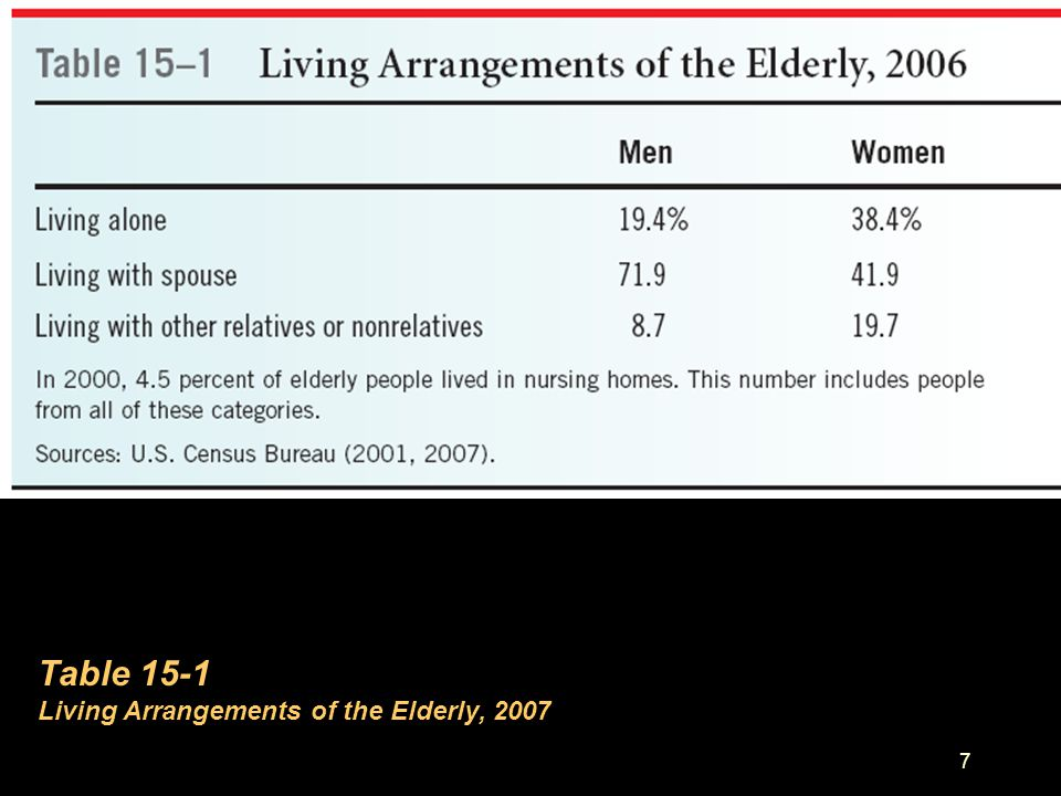 Table 15-1 Living Arrangements of the Elderly, 2007