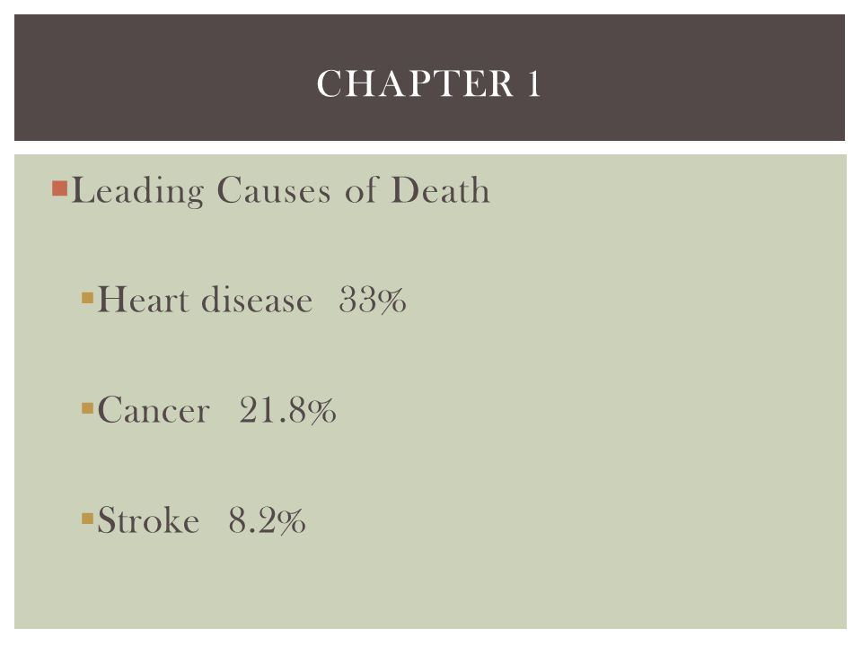 Chapter 1 Leading Causes of Death Heart disease 33% Cancer 21.8% Stroke 8.2%