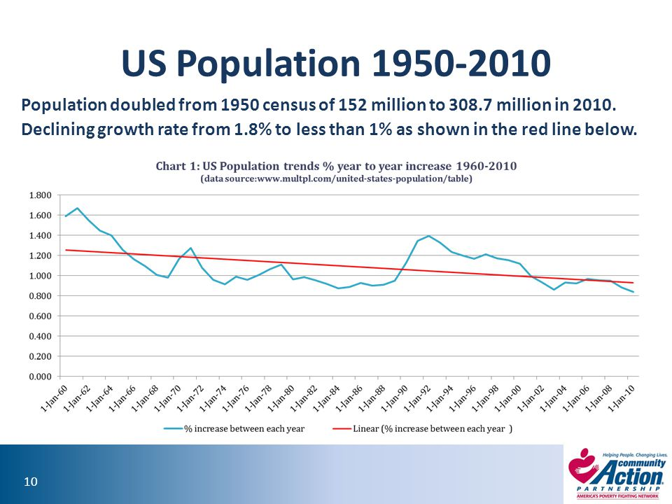 US Population 1950-2010 Population doubled from 1950 census of 152 million to 308.7 million in 2010.