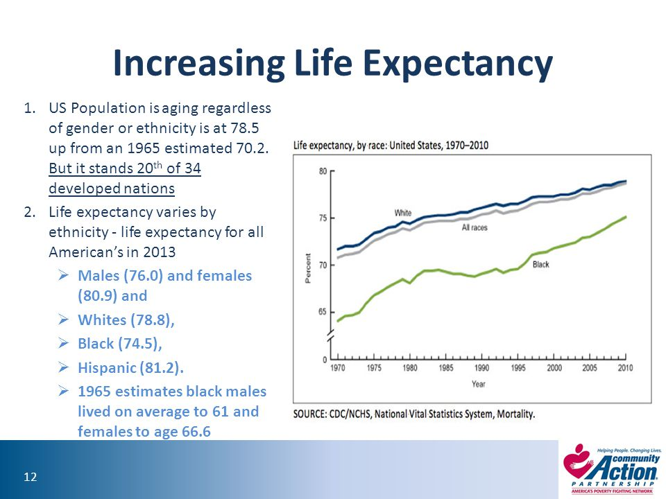 Increasing Life Expectancy