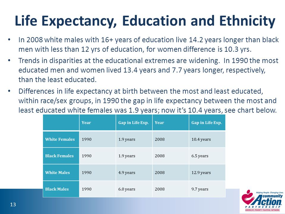 Life Expectancy, Education and Ethnicity