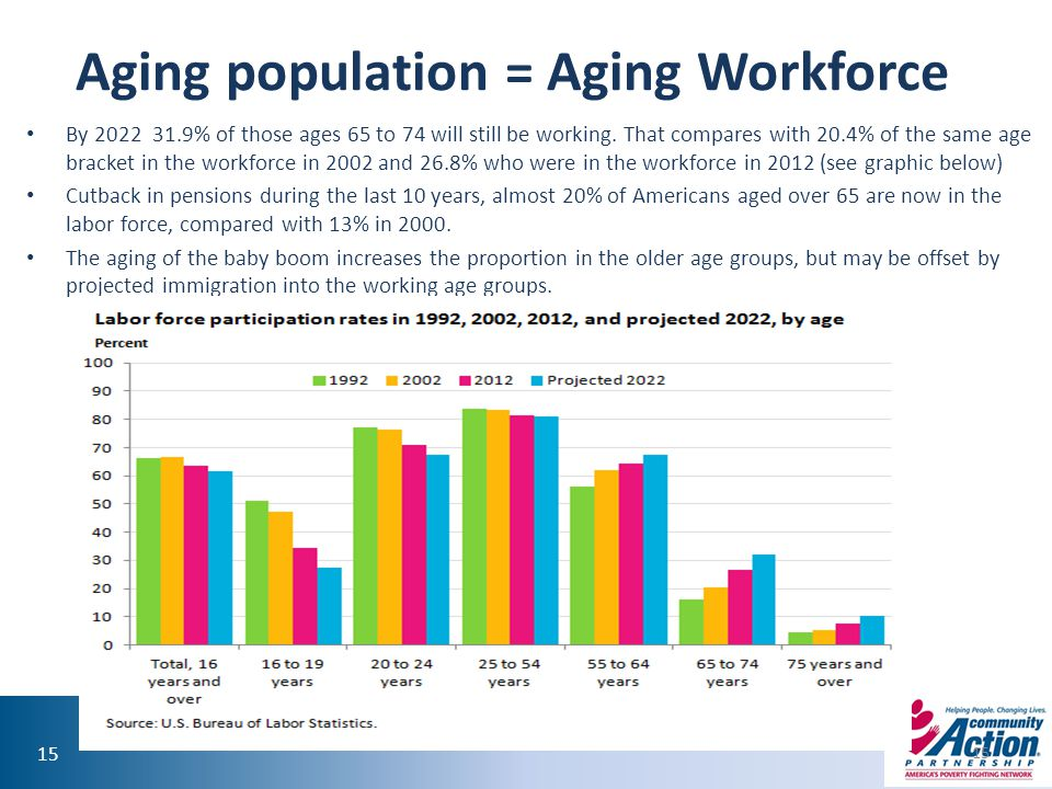 Aging population = Aging Workforce