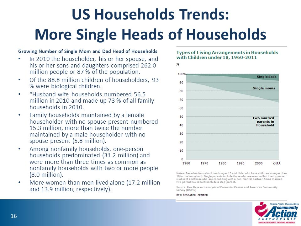 US Households Trends: More Single Heads of Households