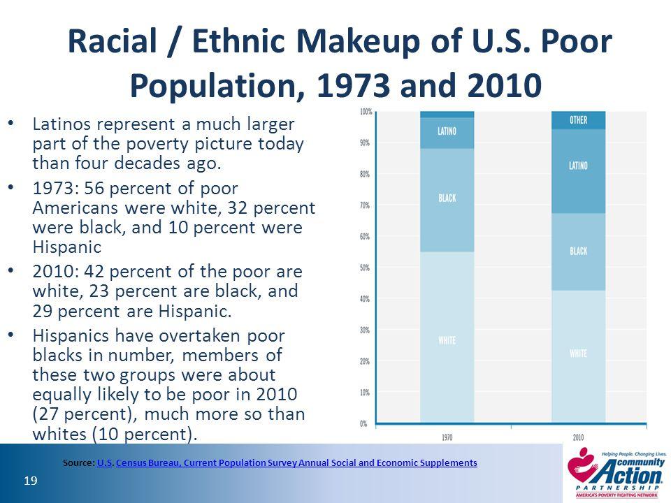 Racial / Ethnic Makeup of U.S. Poor Population, 1973 and 2010