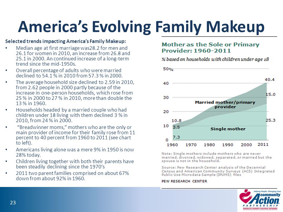 America's Evolving Family Makeup