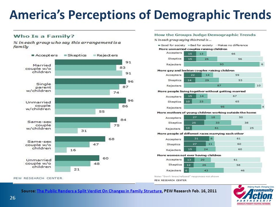 America's Perceptions of Demographic Trends