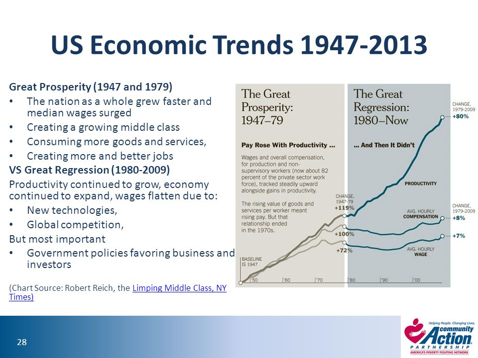 US Economic Trends 1947-2013 Great Prosperity (1947 and 1979)
