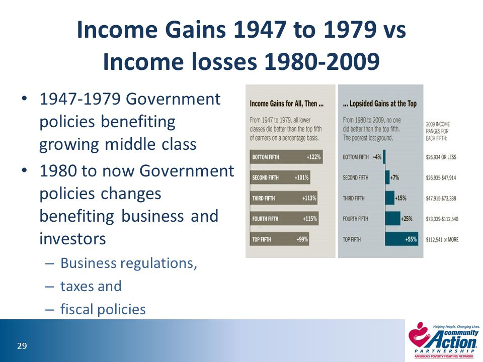 Income Gains 1947 to 1979 vs Income losses 1980-2009