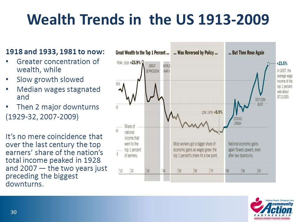 Wealth Trends in the US 1913-2009