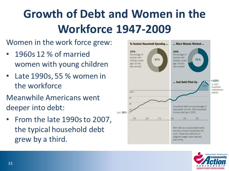 Growth of Debt and Women in the Workforce 1947-2009