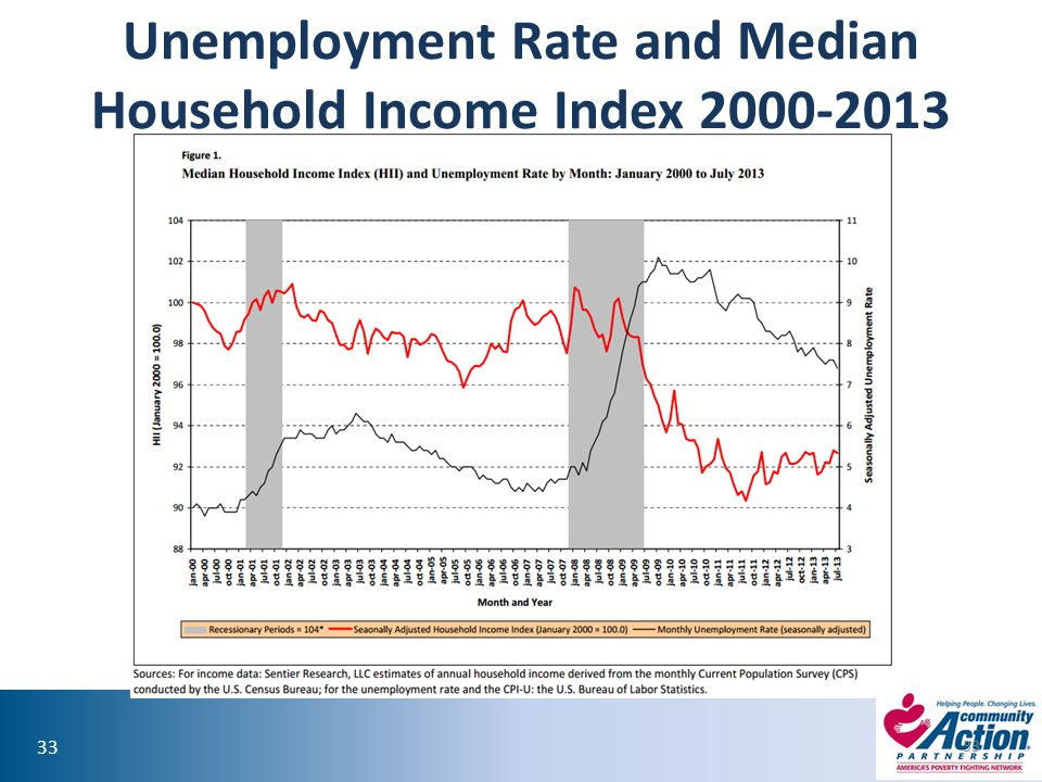 Unemployment Rate and Median Household Income Index 2000-2013