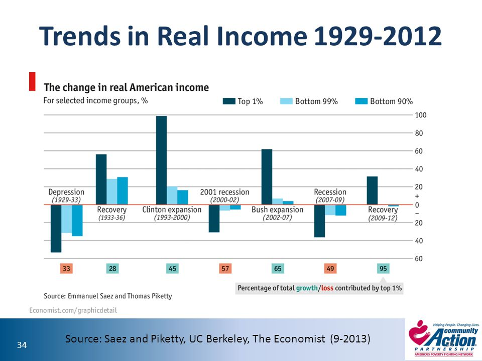 Trends in Real Income 1929-2012 Source: Saez and Piketty, UC Berkeley, The Economist (9-2013)