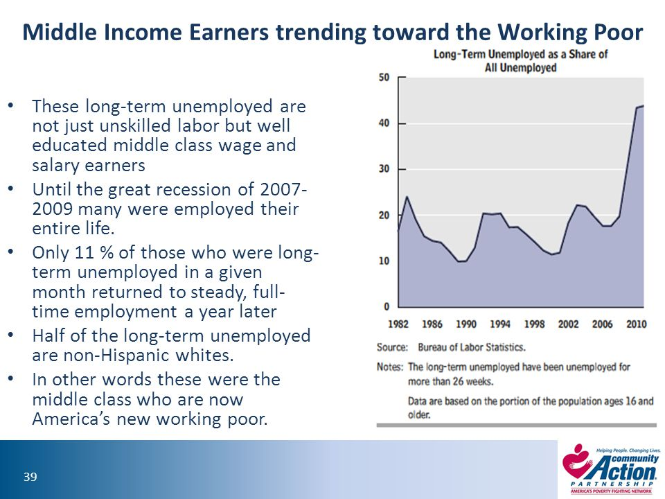 Middle Income Earners trending toward the Working Poor