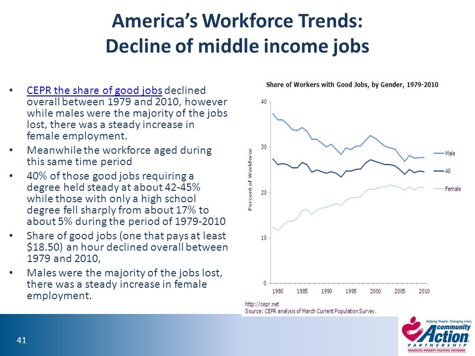 America's Workforce Trends: Decline of middle income jobs