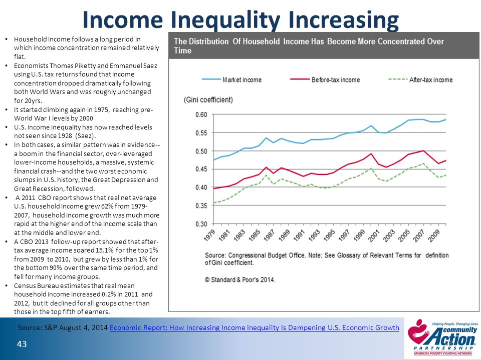 Income Inequality Increasing