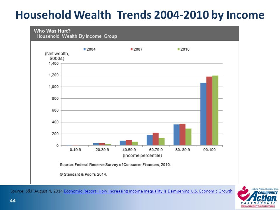 Household Wealth Trends 2004-2010 by Income