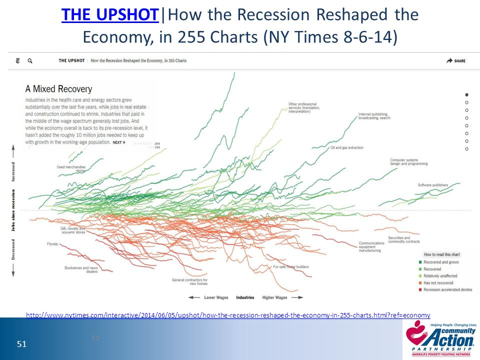 THE UPSHOT|How the Recession Reshaped the Economy, in 255 Charts (NY Times 8-6-14)
