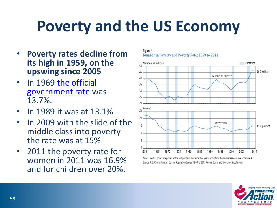 Poverty and the US Economy