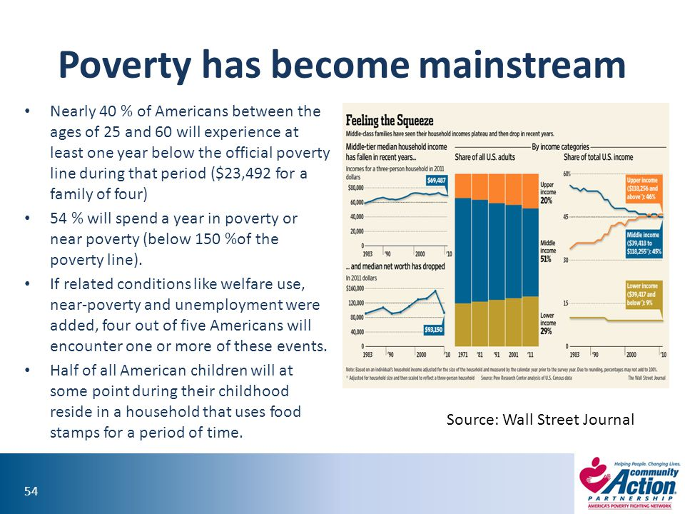 Poverty has become mainstream