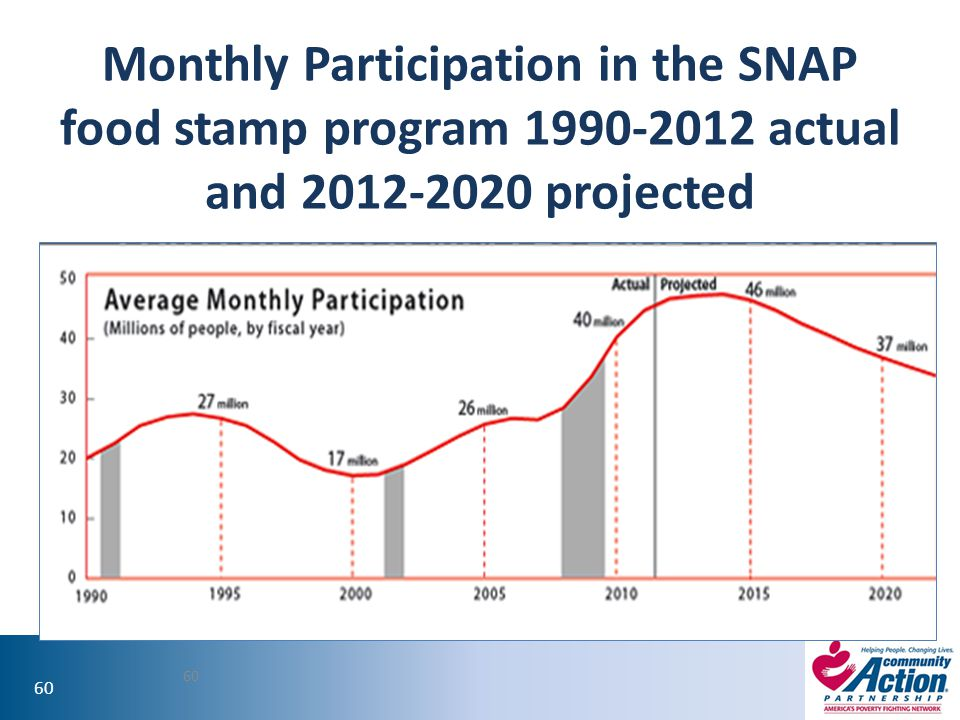 Monthly Participation in the SNAP food stamp program 1990-2012 actual and 2012-2020 projected