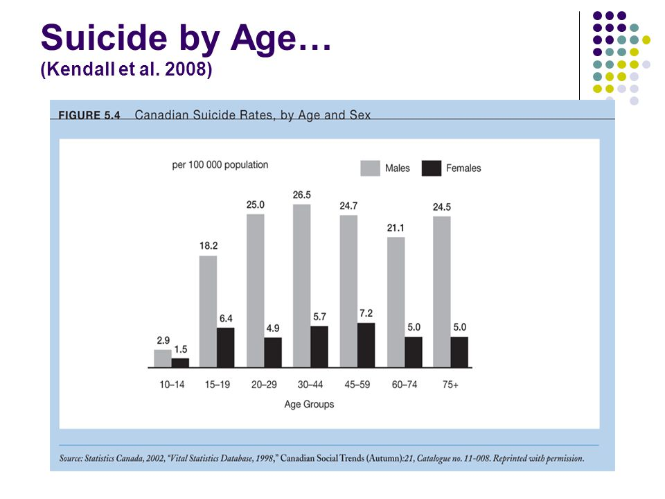 Suicide by Age… (Kendall et al. 2008)