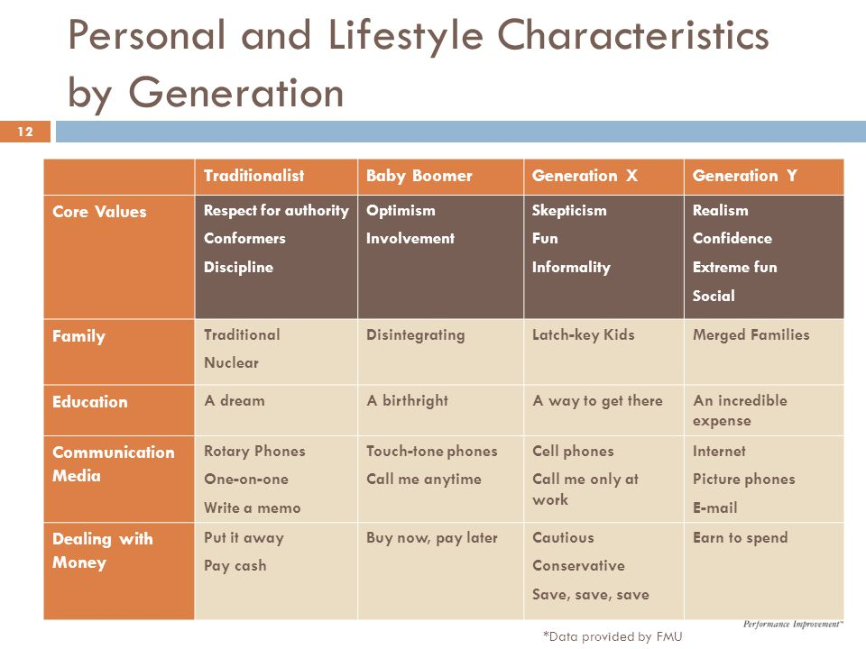 Personal and Lifestyle Characteristics by Generation