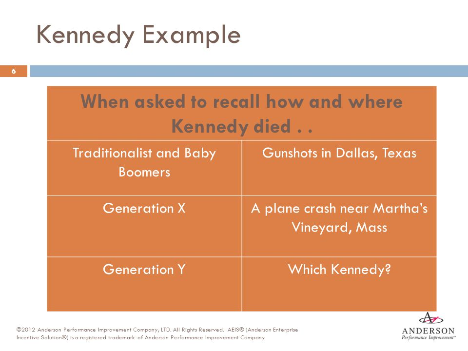Kennedy Example When asked to recall how and where Kennedy died . .