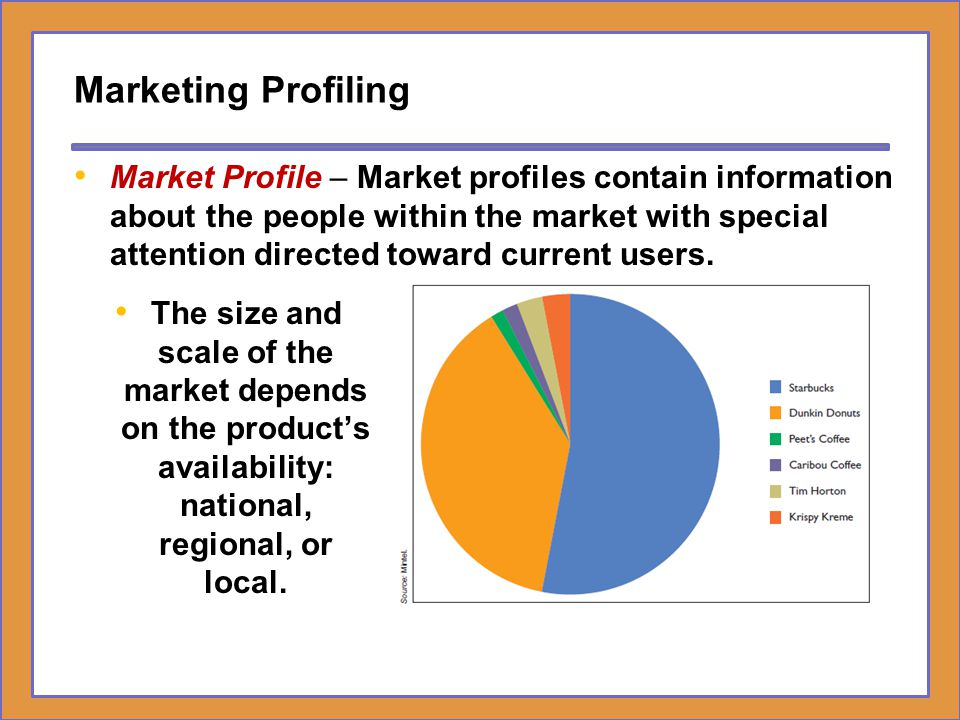 Marketing Profiling