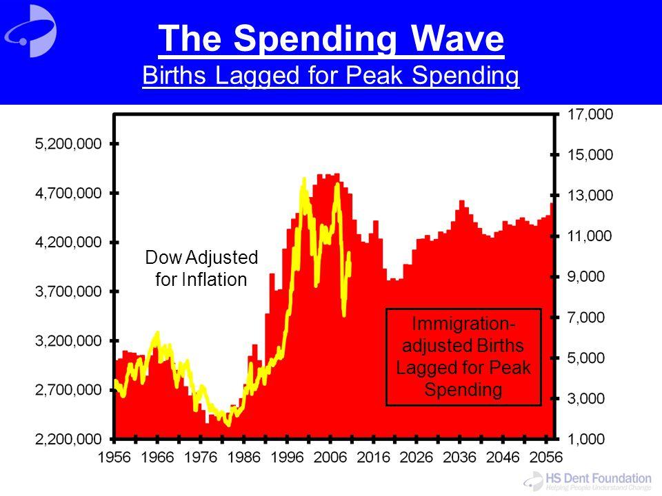 The Spending Wave Births Lagged for Peak Spending