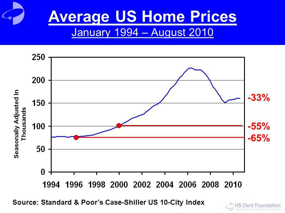 Average US Home Prices January 1994 – August 2010