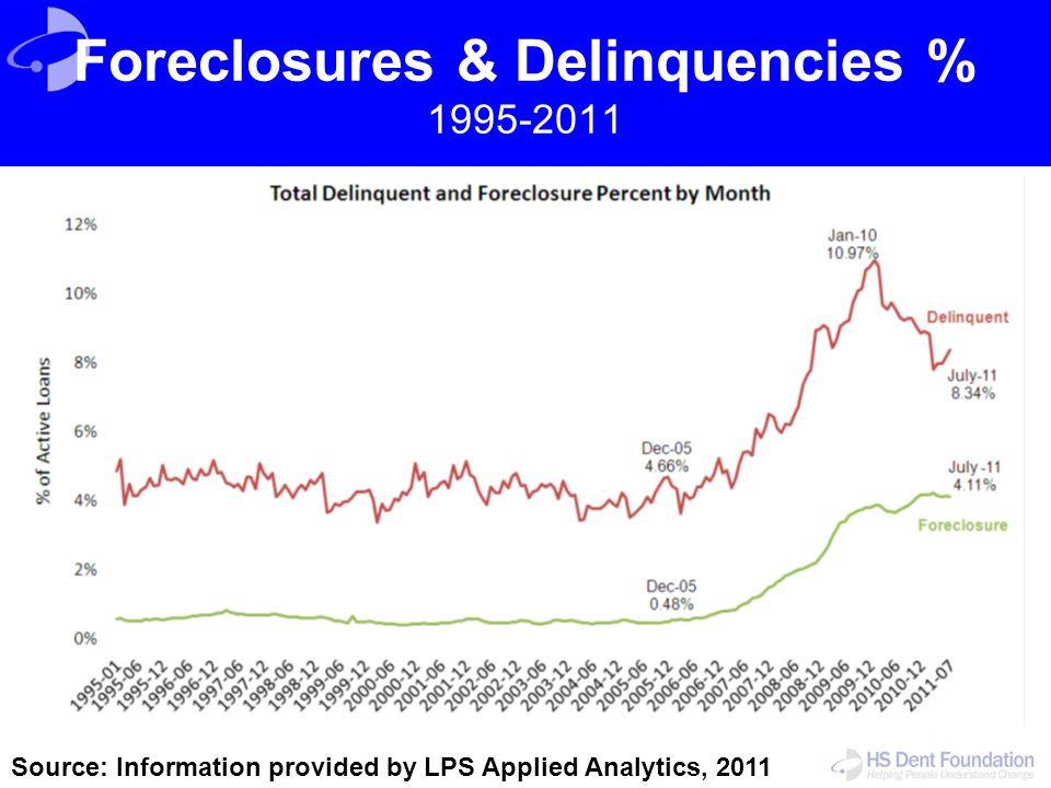 Foreclosures & Delinquencies % 1995-2011