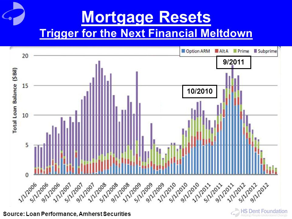 Mortgage Resets Trigger for the Next Financial Meltdown