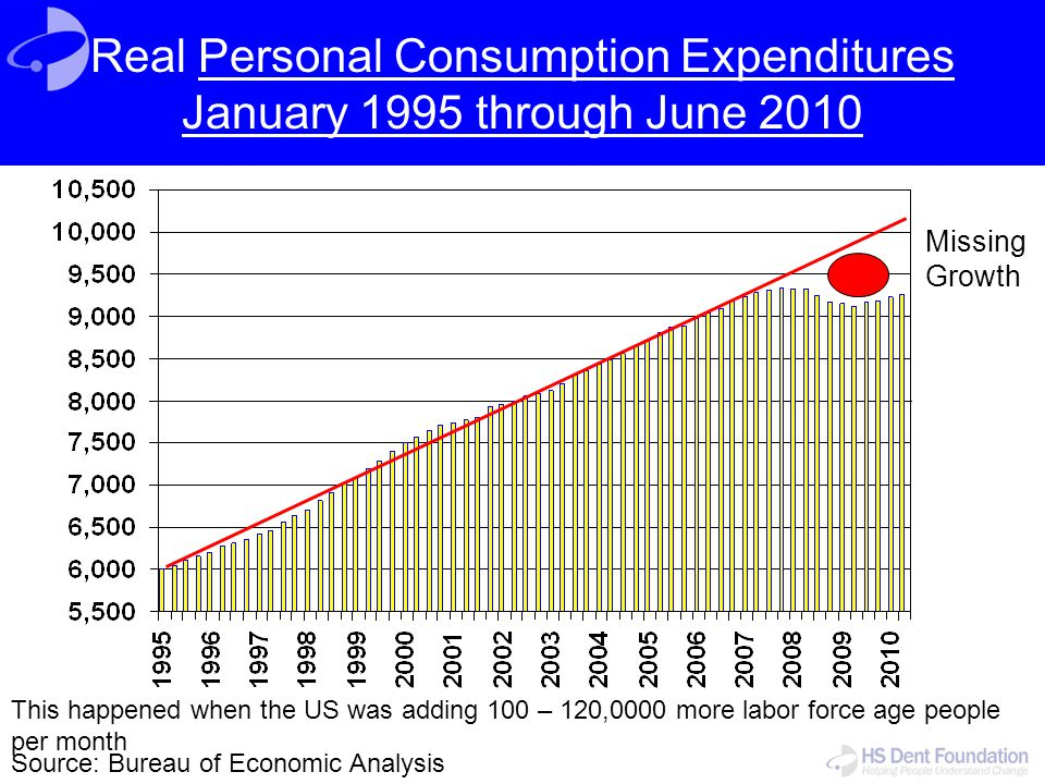 Real Personal Consumption Expenditures January 1995 through June 2010