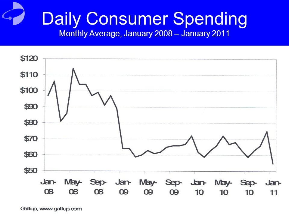 Daily Consumer Spending Monthly Average, January 2008 – January 2011