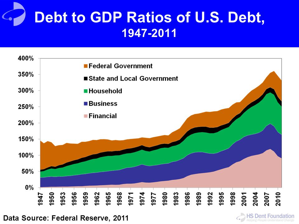 Debt to GDP Ratios of U.S. Debt, 1947-2011