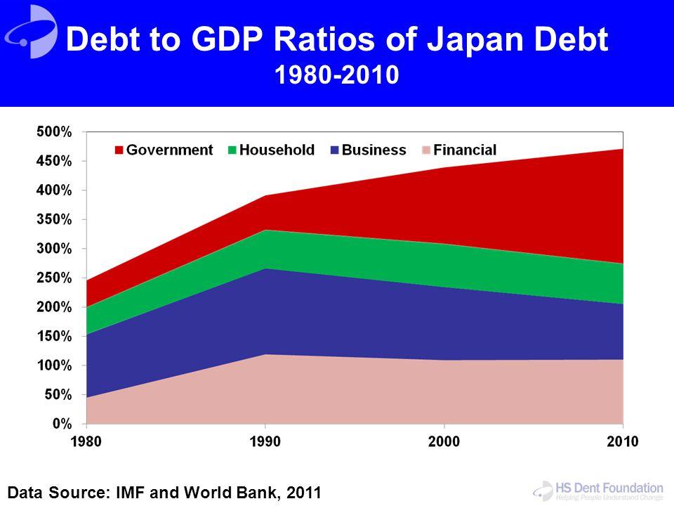 Debt to GDP Ratios of Japan Debt 1980-2010