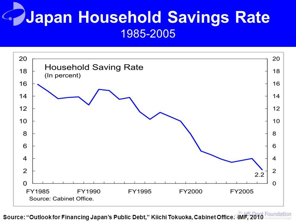 Japan Household Savings Rate 1985-2005