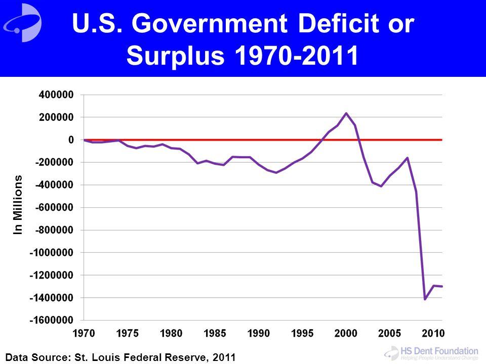 U.S. Government Deficit or Surplus 1970-2011