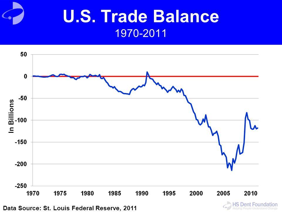 U.S. Trade Balance 1970-2011 In Billions