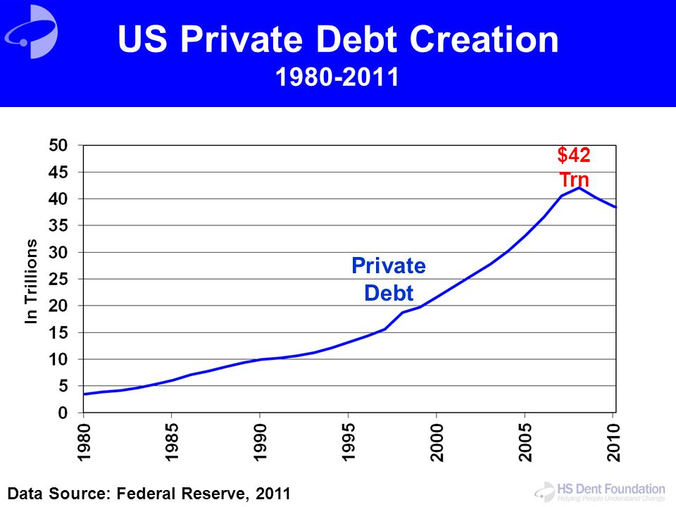 US Private Debt Creation 1980-2011