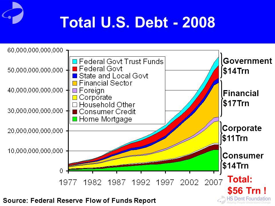 Total U.S. Debt - 2008 Total: $56 Trn ! Government $14Trn Financial