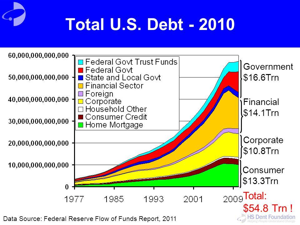 Total U.S. Debt - 2010 Total: $54.8 Trn ! Government $16.6Trn