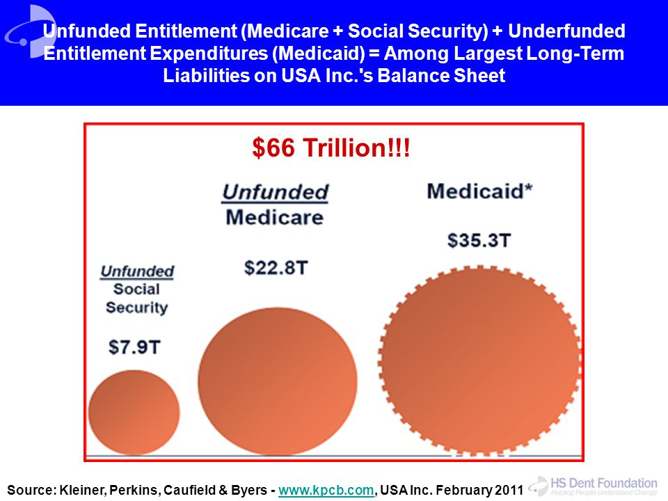 Unfunded Entitlement (Medicare + Social Security) + Underfunded Entitlement Expenditures (Medicaid) = Among Largest Long-Term Liabilities on USA Inc. s Balance Sheet
