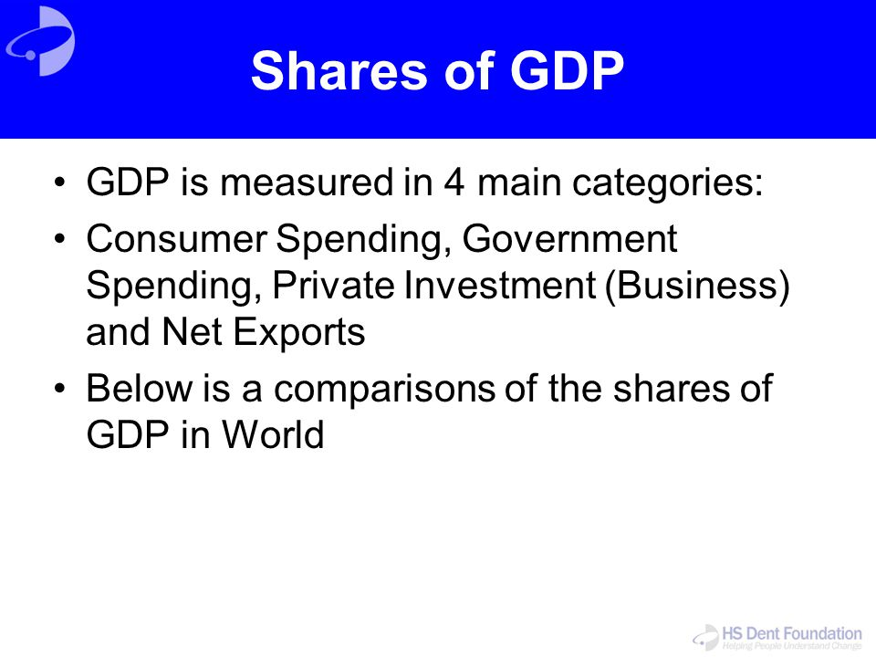Shares of GDP GDP is measured in 4 main categories: