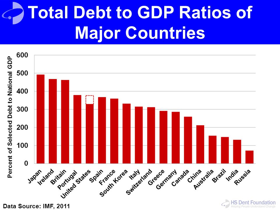 Total Debt to GDP Ratios of Major Countries