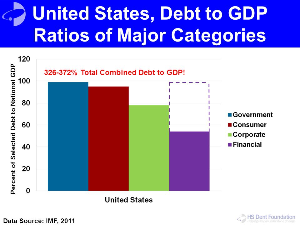 United States, Debt to GDP Ratios of Major Categories
