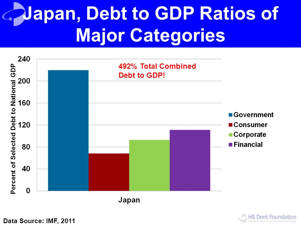 Japan, Debt to GDP Ratios of Major Categories
