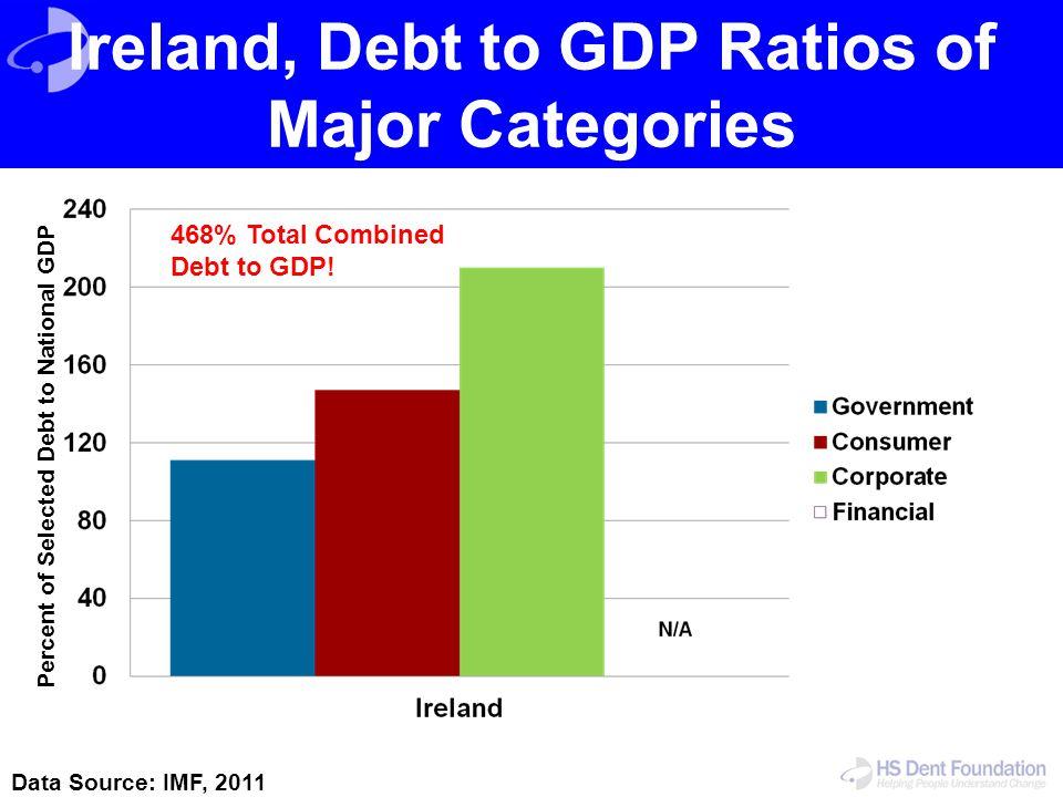 Ireland, Debt to GDP Ratios of Major Categories