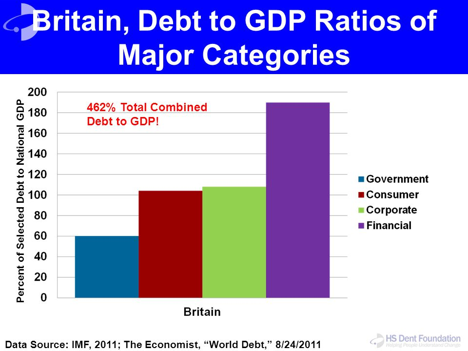 Britain, Debt to GDP Ratios of Major Categories