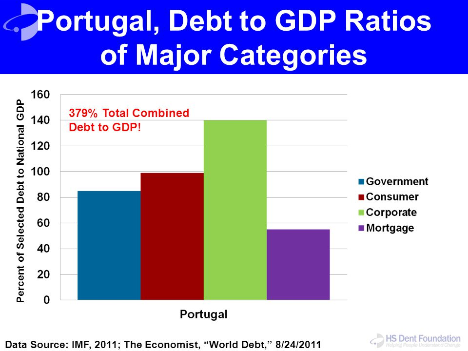 Portugal, Debt to GDP Ratios of Major Categories